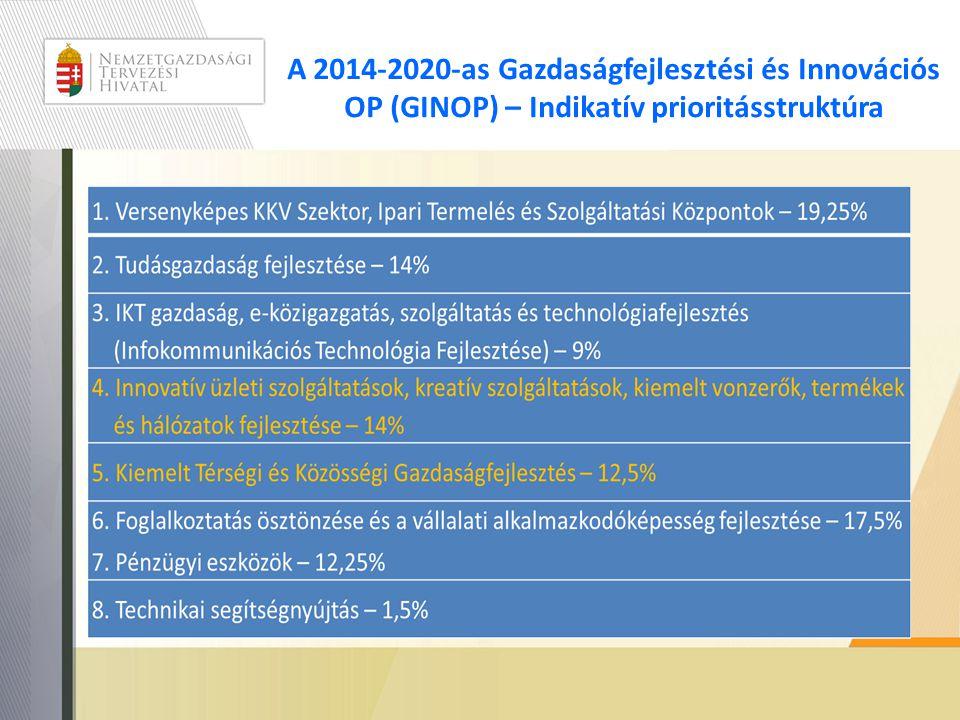 A 2014-2020-as Gazdaságfejlesztési és Innovációs OP (GINOP) – Indikatív prioritásstruktúra