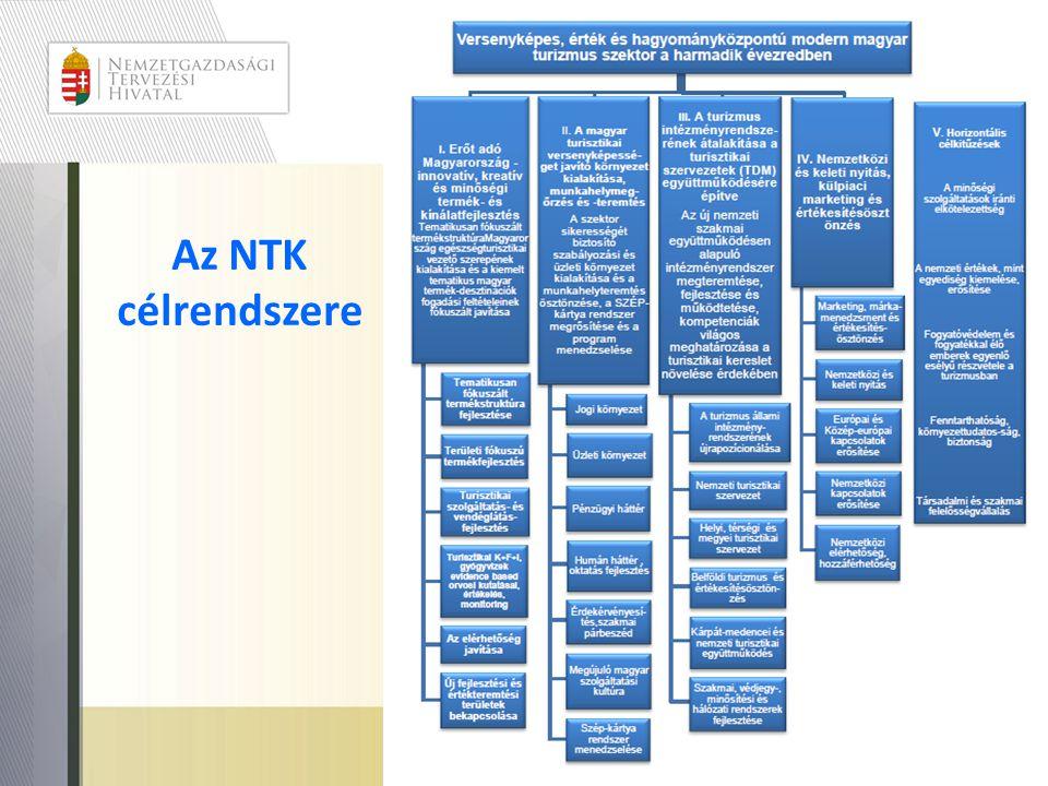 Az NTK célrendszere Ez az NGM-es változat!!! (a változtatásra tett javaslatainkat nem fogadták el!)