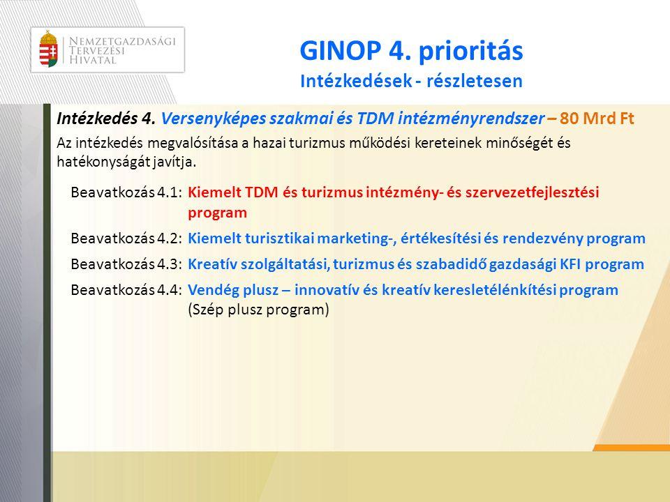 GINOP 4. prioritás Intézkedések - részletesen