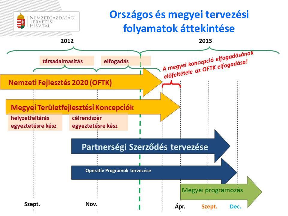 Országos és megyei tervezési folyamatok áttekintése