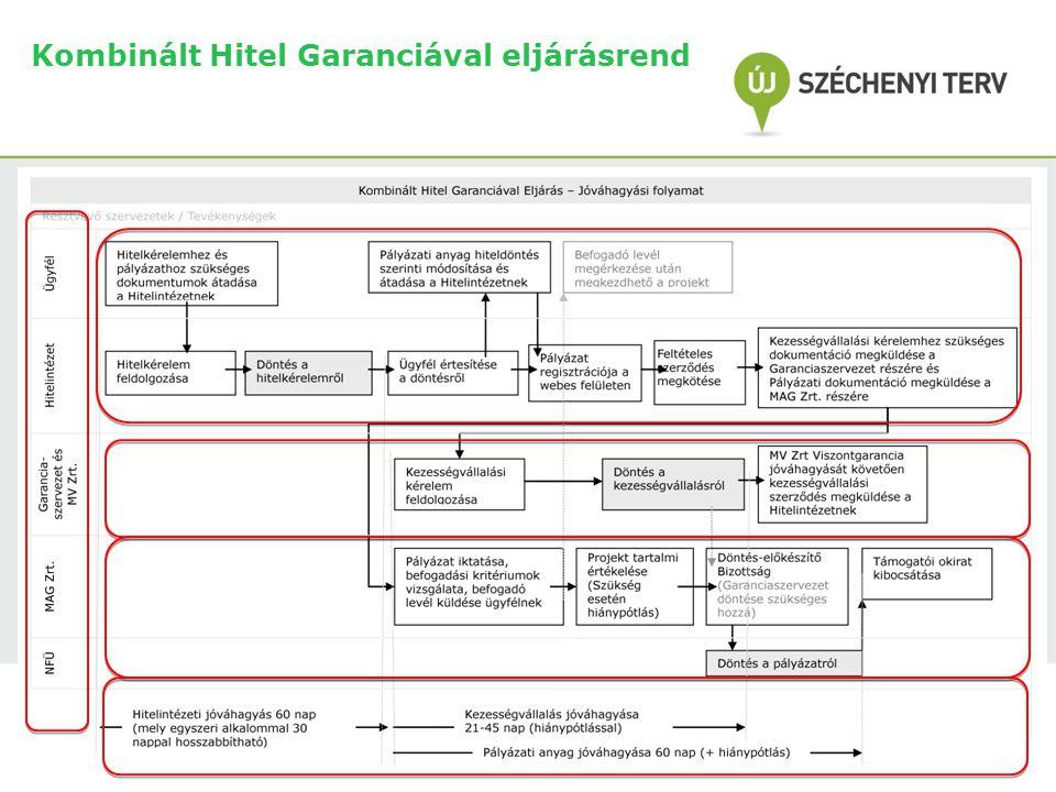 Kombinált Hitel Garanciával eljárásrend