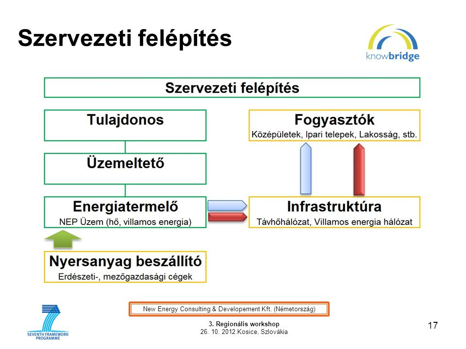 New Energy Consulting & Developement Kft. (Németország)