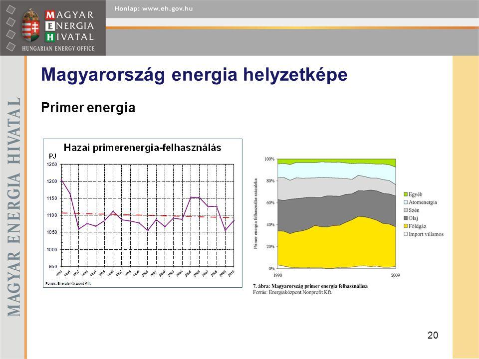 Magyarország energia helyzetképe