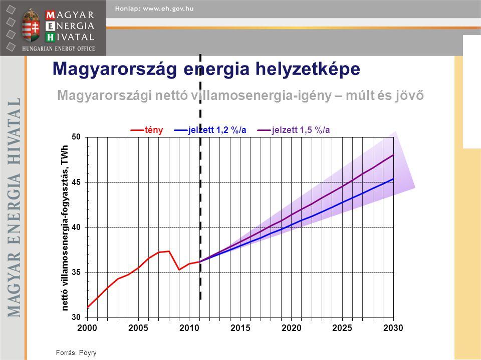 Magyarországi nettó villamosenergia-igény – múlt és jövő
