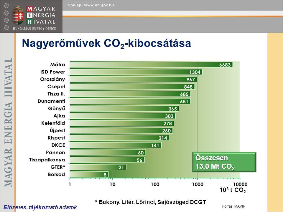 Nagyerőművek CO2-kibocsátása