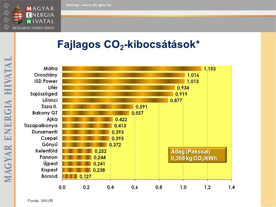 Fajlagos CO2-kibocsátások*