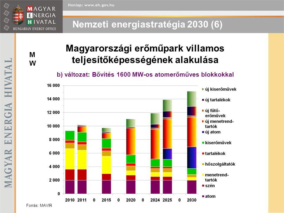 Magyarországi erőműpark villamos teljesítőképességének alakulása