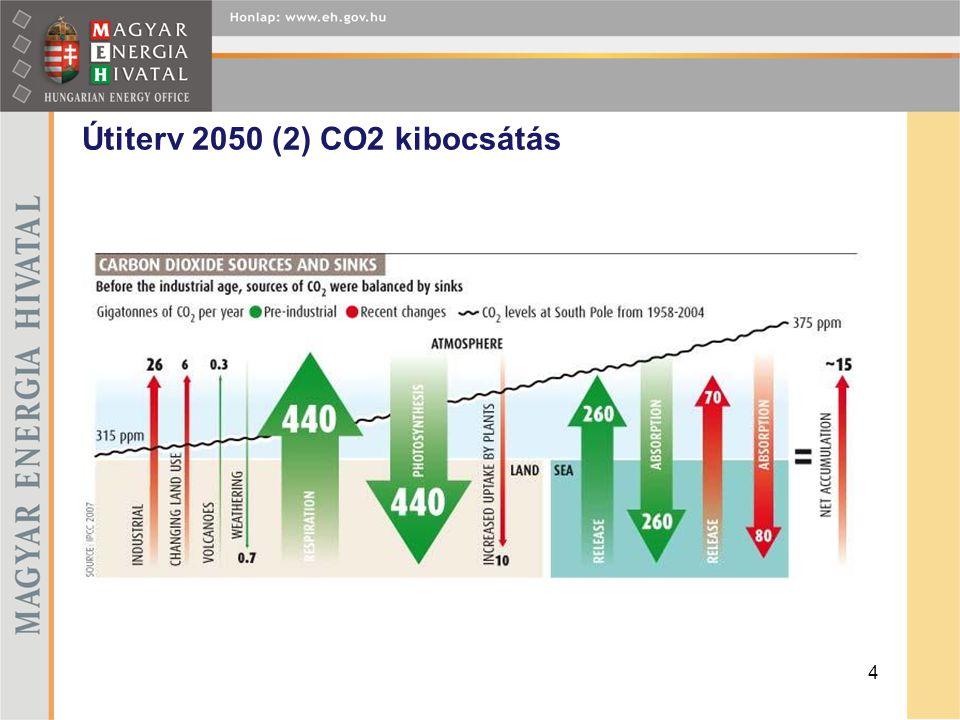 Útiterv 2050 (2) CO2 kibocsátás