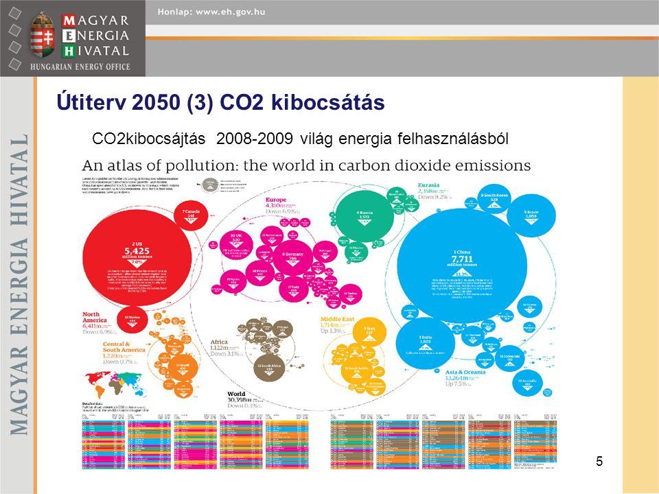 Útiterv 2050 (3) CO2 kibocsátás