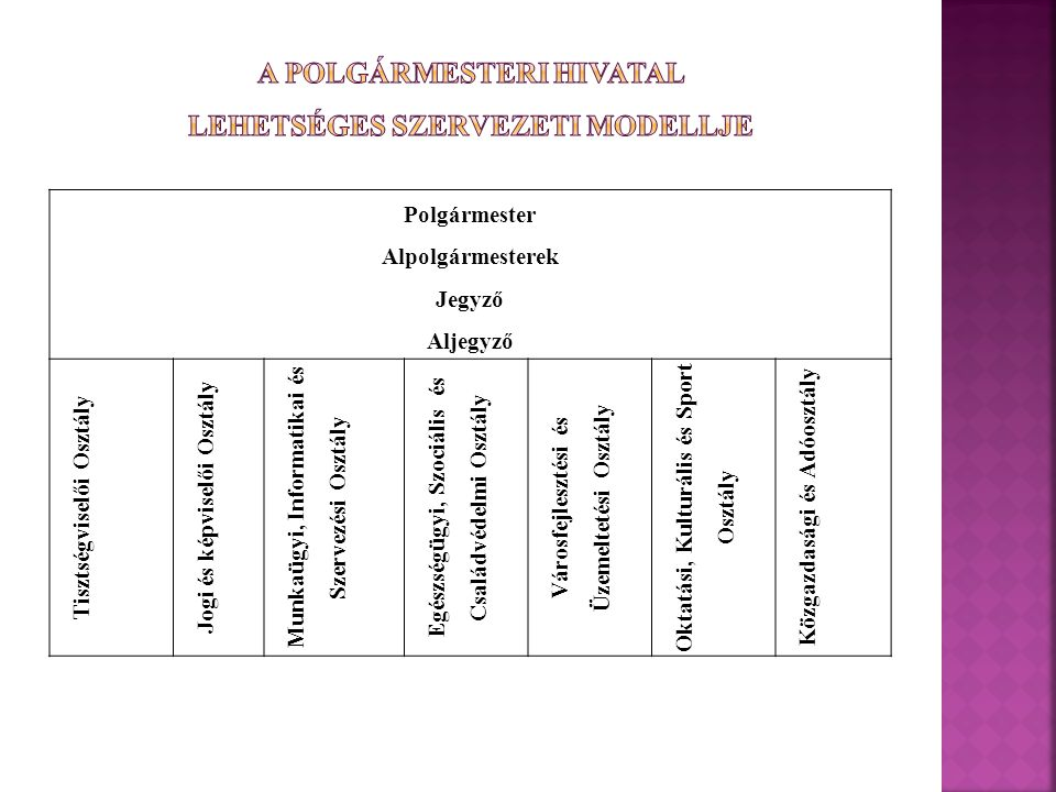 A polgármesteri hivatal lehetséges szervezeti modellje