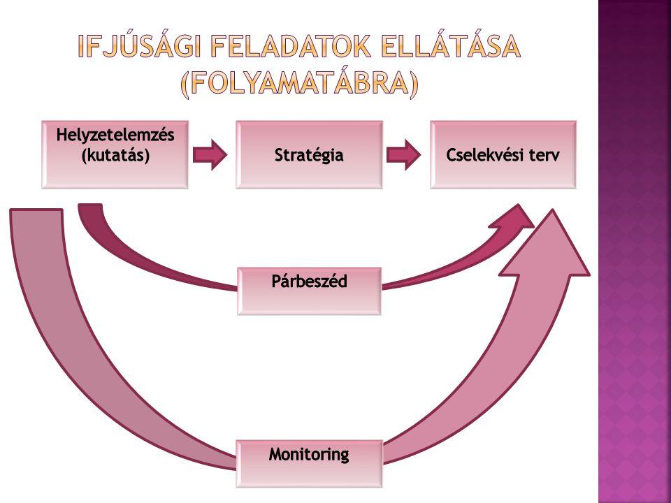 Ifjúsági feladatok ellátása (folyamatábra)