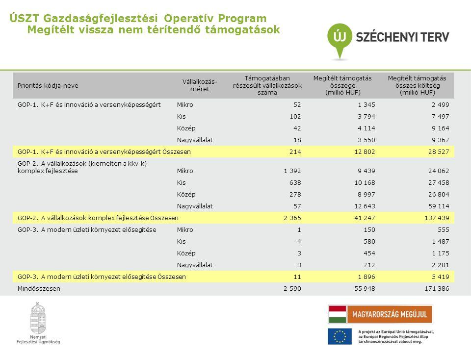 ÚSZT Gazdaságfejlesztési Operatív Program Megítélt vissza nem térítendő támogatások