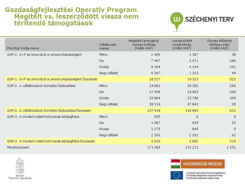 Gazdaságfejlesztési Operatív Program Megítélt vs