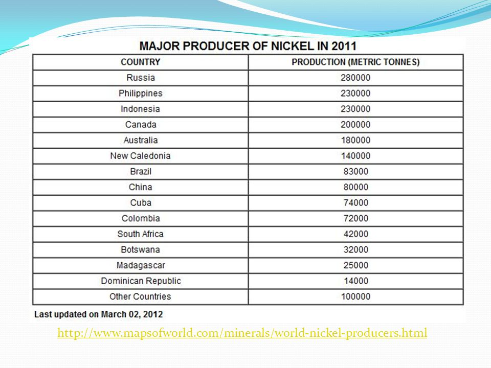 http://www.mapsofworld.com/minerals/world-nickel-producers.html