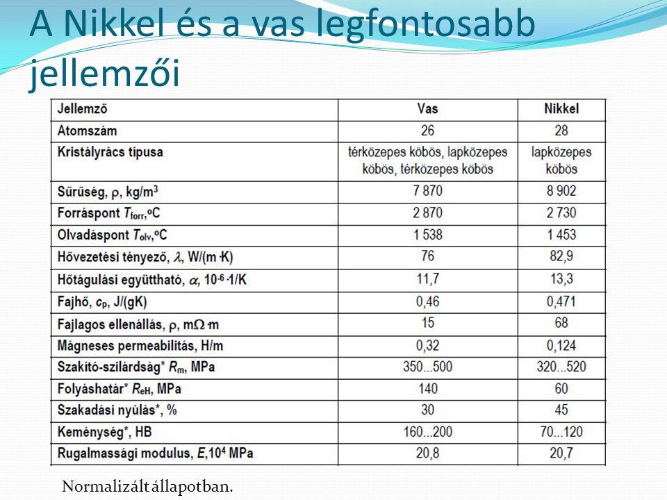 A Nikkel és a vas legfontosabb jellemzői