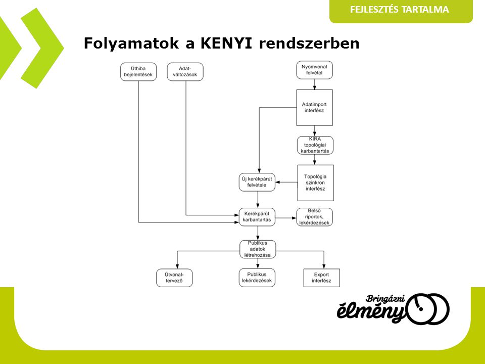 Folyamatok a KENYI rendszerben