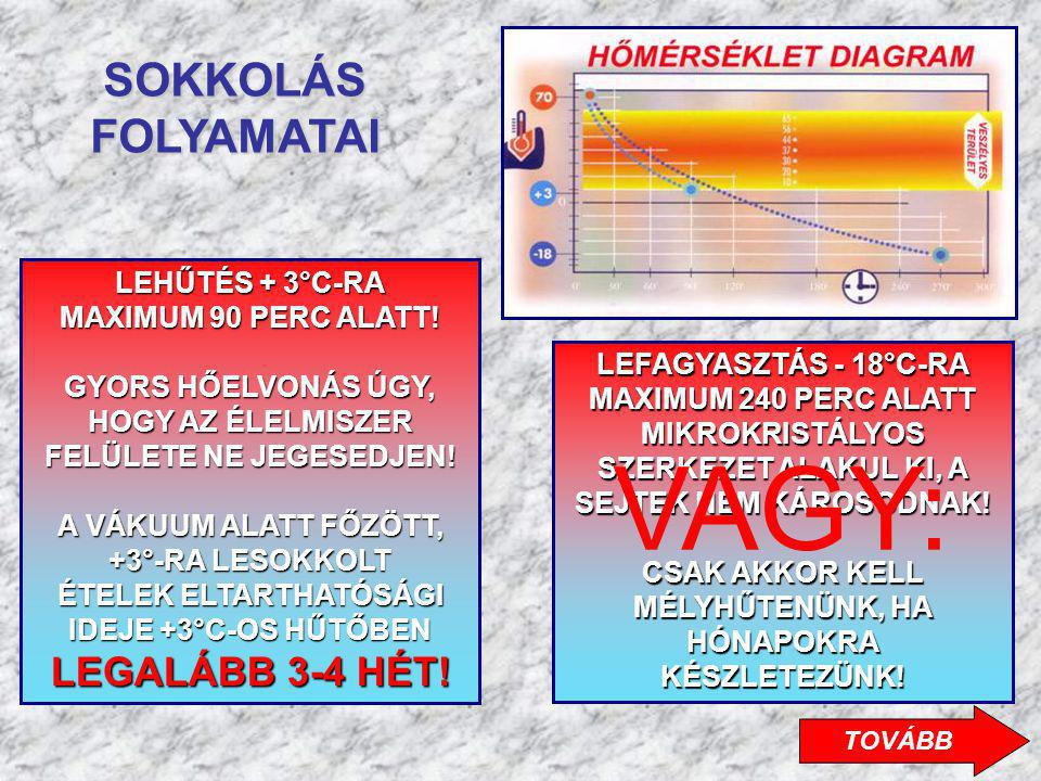 VAGY: SOKKOLÁS FOLYAMATAI LEHŰTÉS + 3°C-RA MAXIMUM 90 PERC ALATT!