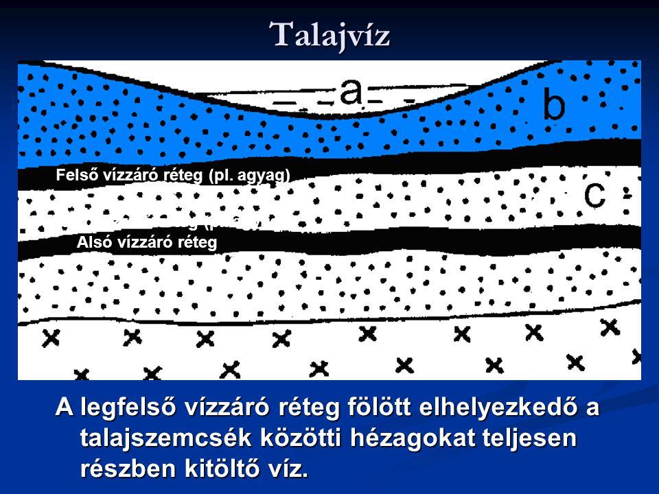 Talajvíz Felső vízzáró réteg (pl. agyag) Felső vízzáró réteg (pl. agyag) Alsó vízzáró réteg.