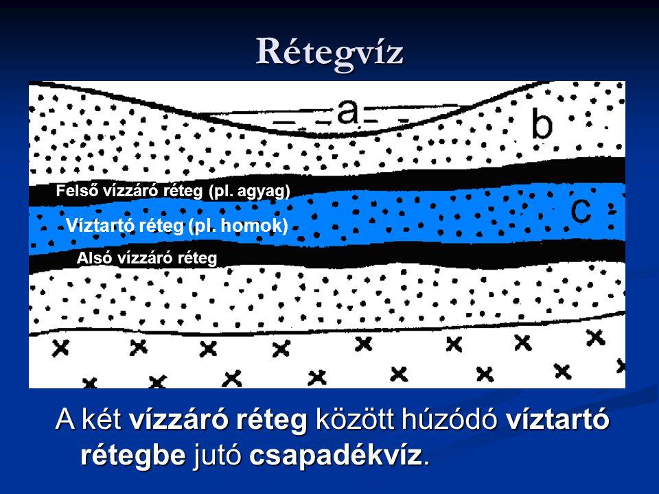 Rétegvíz Felső vízzáró réteg (pl. agyag) Víztartó réteg (pl. homok) Alsó vízzáró réteg.