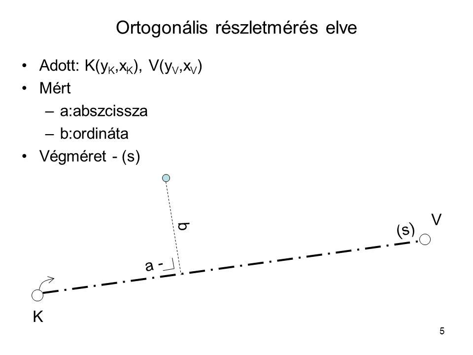 Ortogonális részletmérés elve