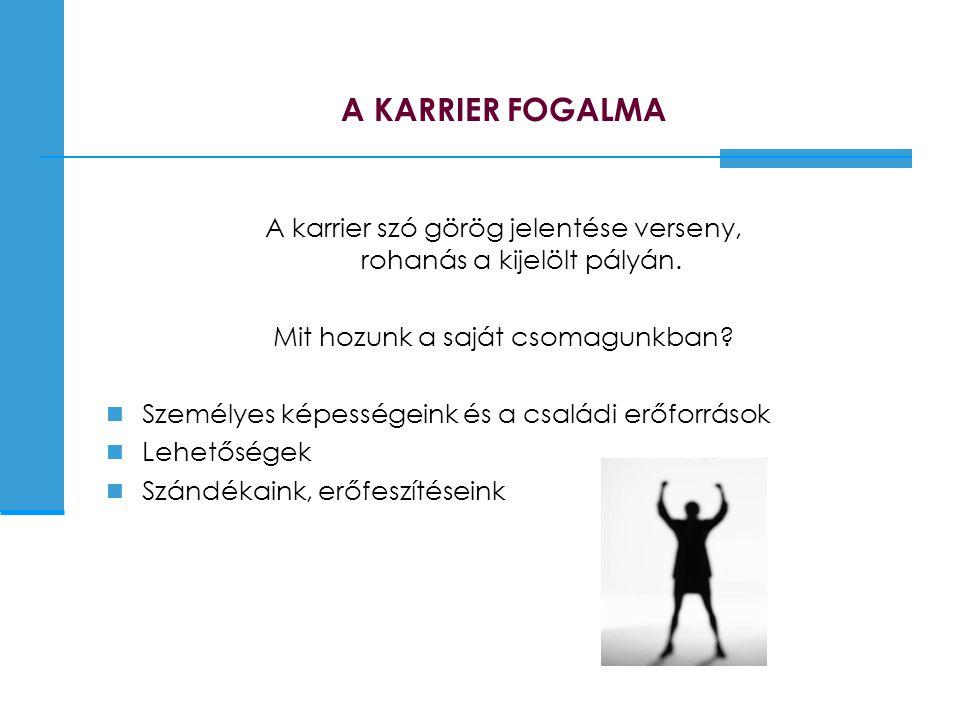 A KARRIER FOGALMA A karrier szó görög jelentése verseny, rohanás a kijelölt pályán. Mit hozunk a saját csomagunkban