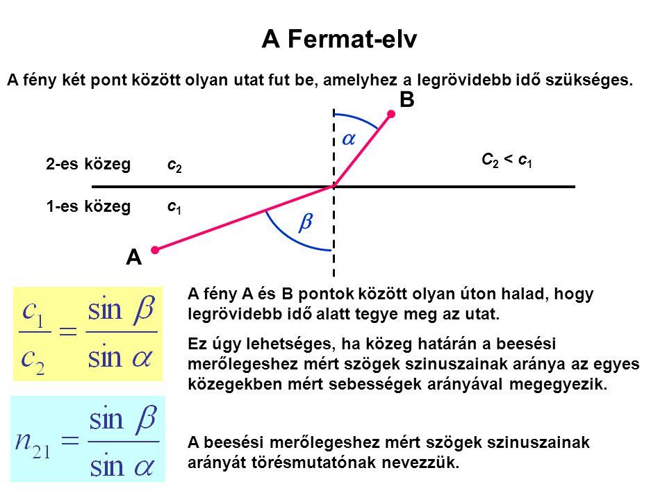 A Fermat-elv A fény két pont között olyan utat fut be, amelyhez a legrövidebb idő szükséges. B. a.