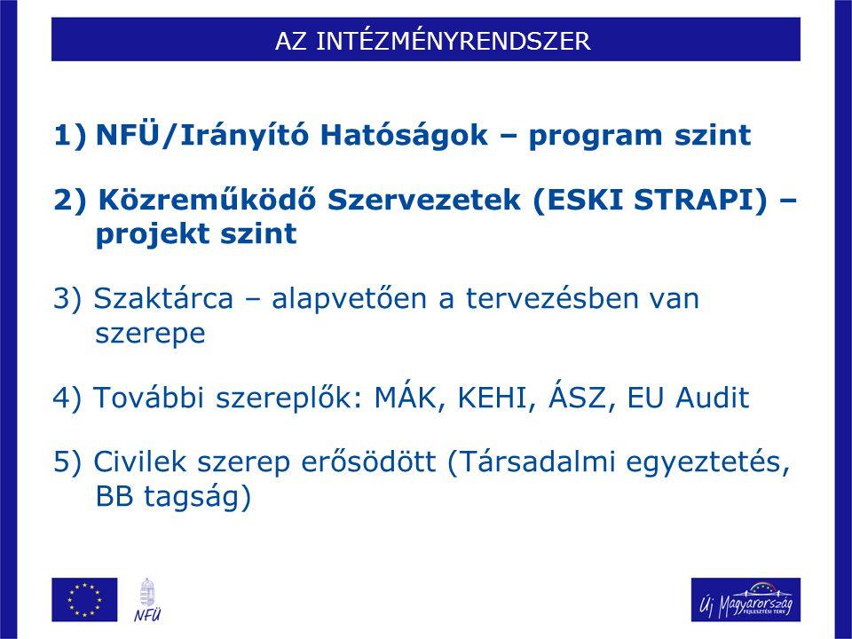 NFÜ/Irányító Hatóságok – program szint