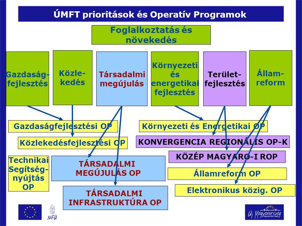 ÚMFT prioritások és Operatív Programok