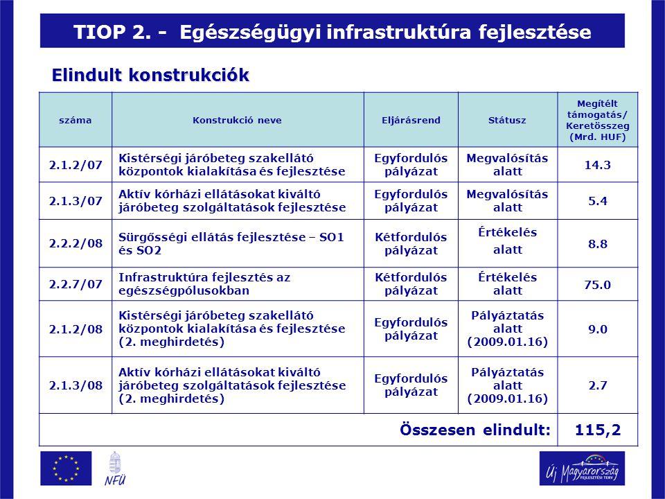 TIOP 2. - Egészségügyi infrastruktúra fejlesztése