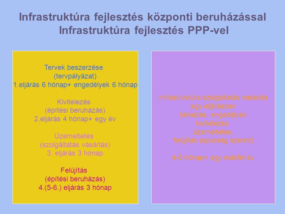 Infrastruktúra fejlesztés központi beruházással Infrastruktúra fejlesztés PPP-vel
