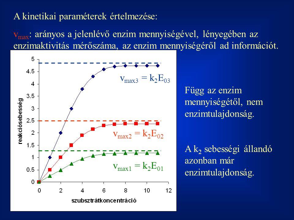 A kinetikai paraméterek értelmezése:
