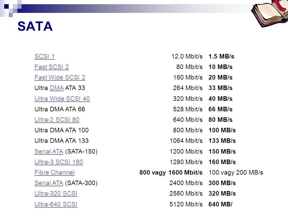 SATA SCSI 1 12.0 Mbit/s 1.5 MB/s Fast SCSI 2 80 Mbit/s 10 MB/s