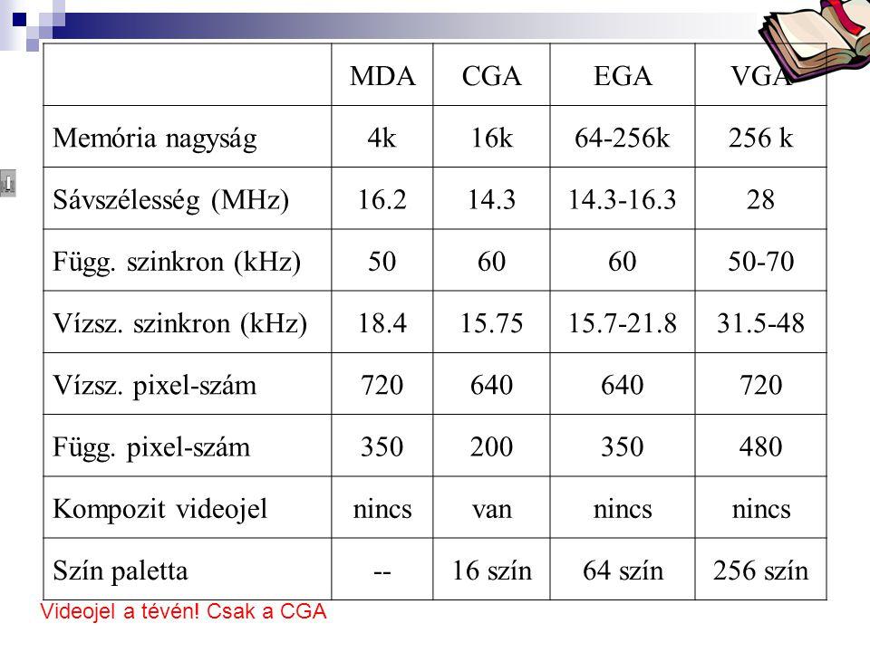 MDA CGA EGA VGA Memória nagyság 4k 16k 64-256k 256 k