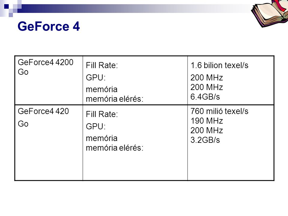 GeForce 4 GeForce4 4200 Go Fill Rate: GPU: memória memória elérés: