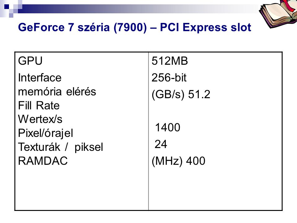 GeForce 7 széria (7900) – PCI Express slot