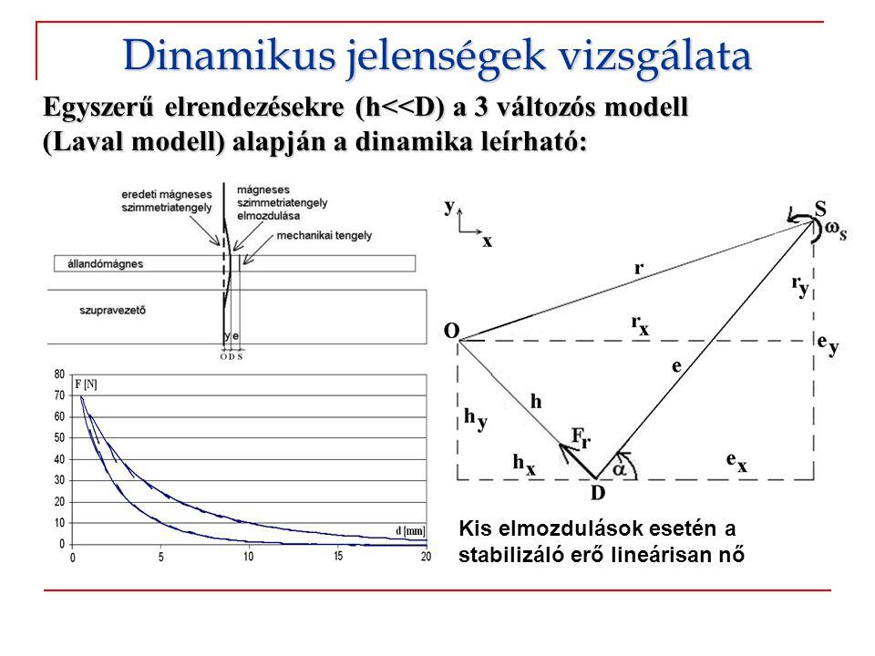 Dinamikus jelenségek vizsgálata