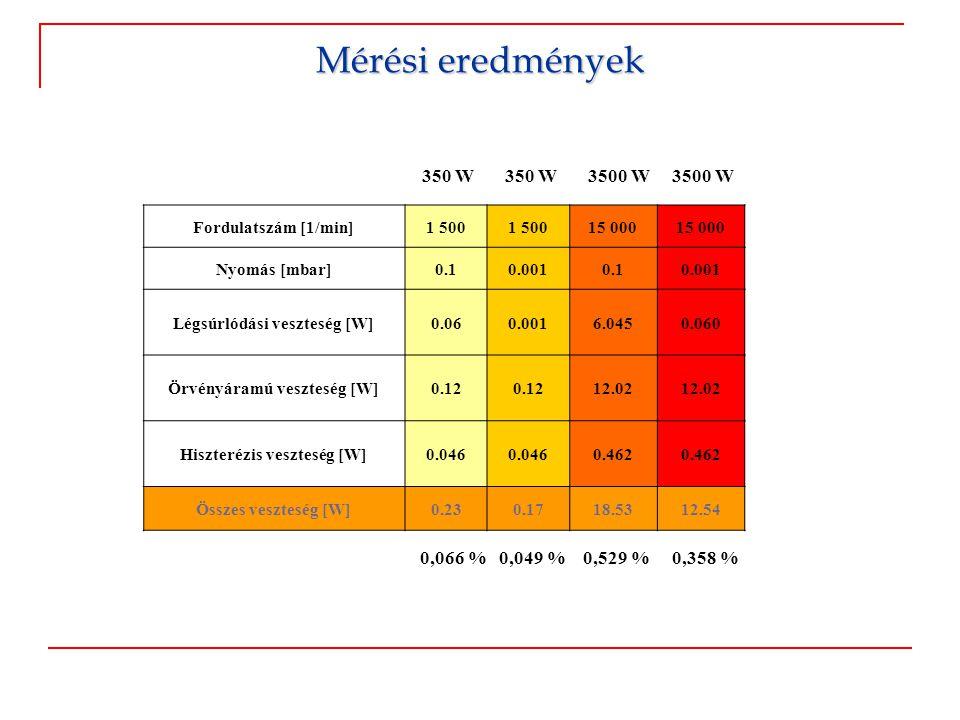Mérési eredmények 350 W 350 W 3500 W 3500 W