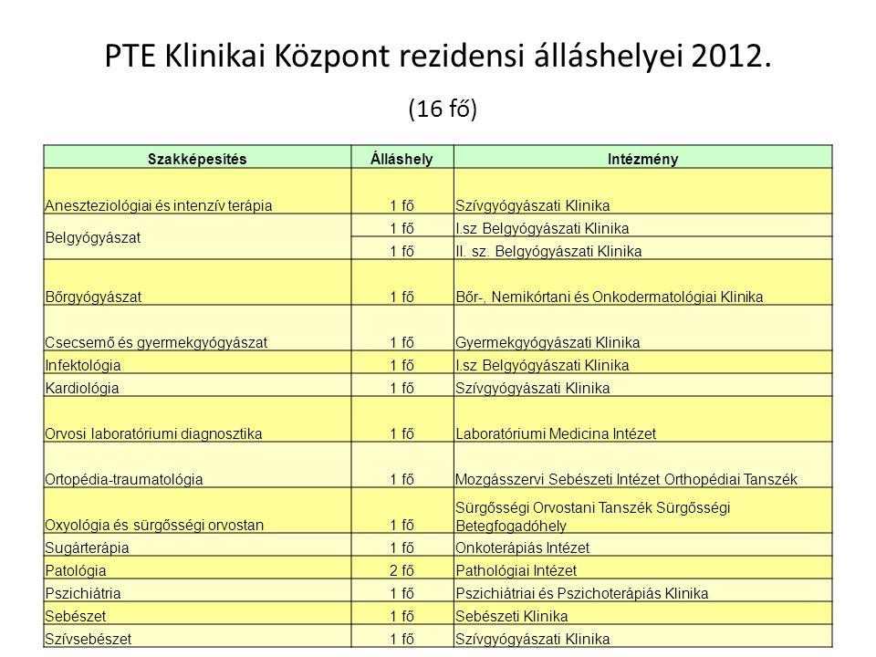 PTE Klinikai Központ rezidensi álláshelyei 2012. (16 fő)