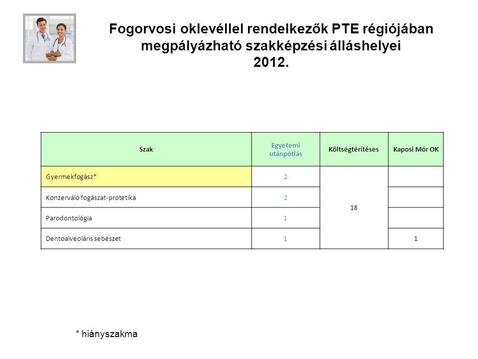 Fogorvosi oklevéllel rendelkezők PTE régiójában megpályázható szakképzési álláshelyei 2012.