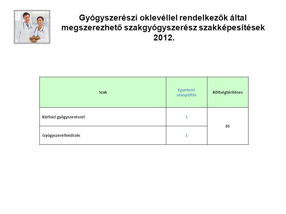 Gyógyszerészi oklevéllel rendelkezők által megszerezhető szakgyógyszerész szakképesítések 2012.