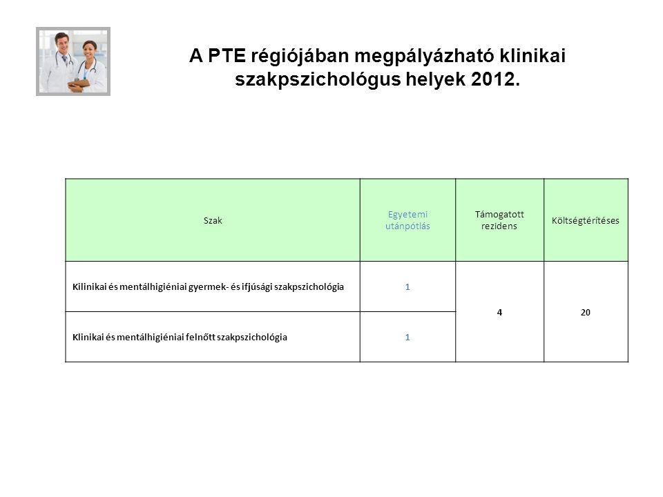 A PTE régiójában megpályázható klinikai szakpszichológus helyek 2012.