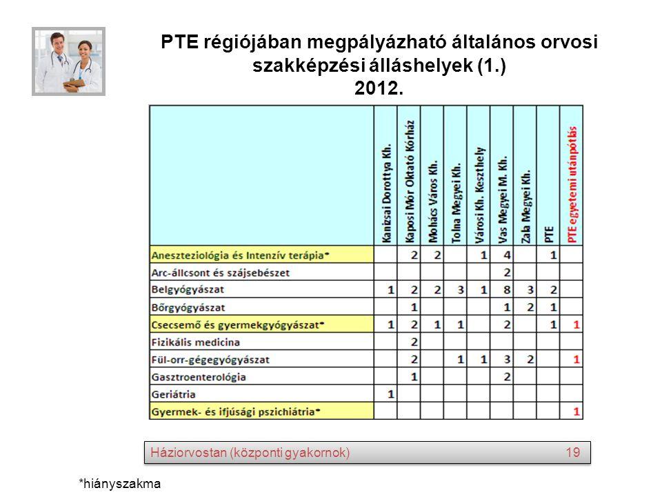 PTE régiójában megpályázható általános orvosi szakképzési álláshelyek (1.) 2012.