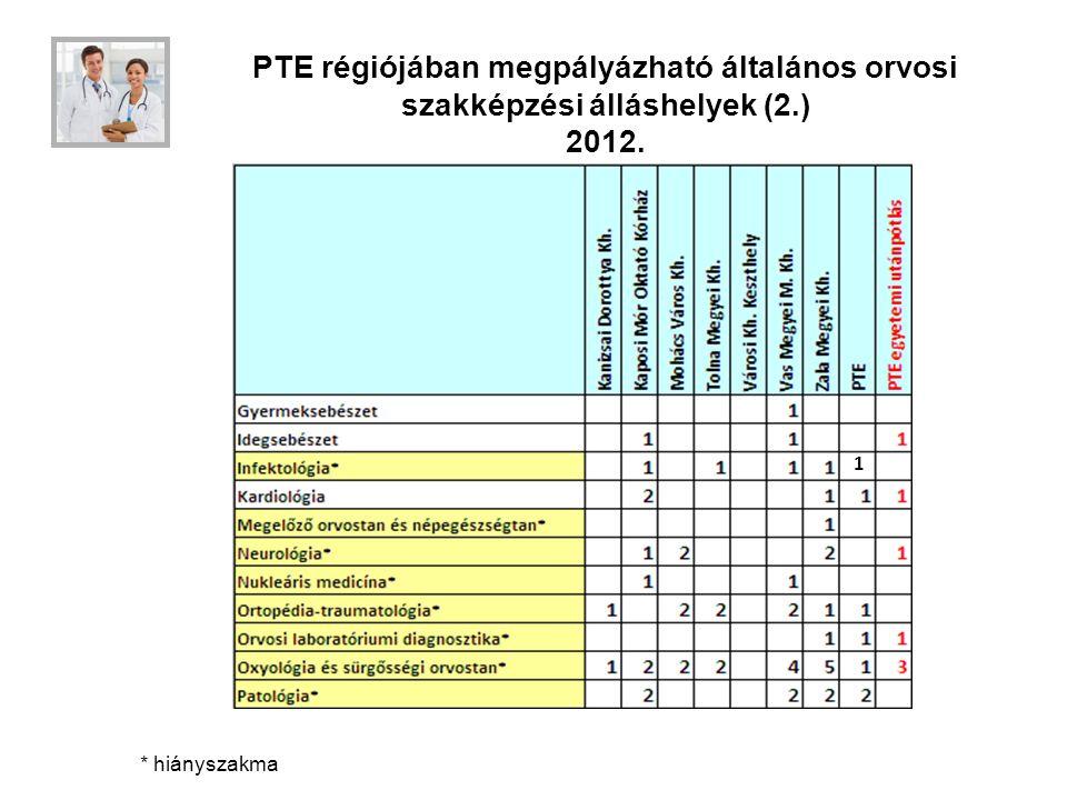 PTE régiójában megpályázható általános orvosi szakképzési álláshelyek (2.) 2012.