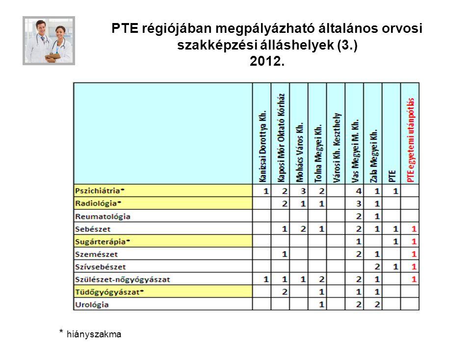 PTE régiójában megpályázható általános orvosi szakképzési álláshelyek (3.) 2012.