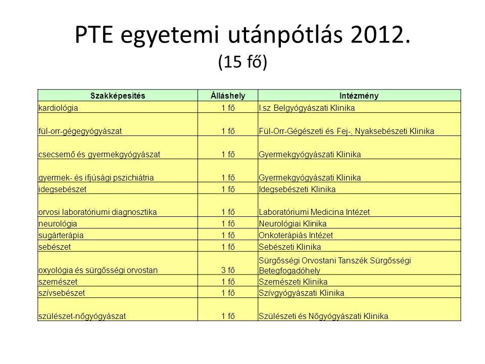 PTE egyetemi utánpótlás 2012. (15 fő)