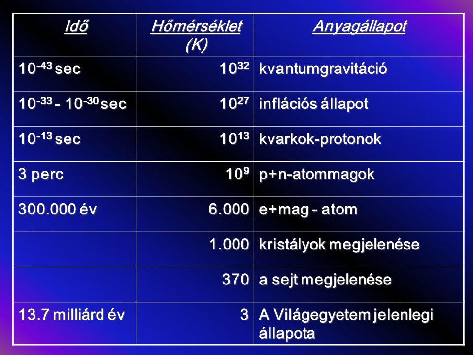 Idő Hőmérséklet (K) Anyagállapot. 10-43 sec. 1032. kvantumgravitáció. 10-33 - 10-30 sec. 1027.