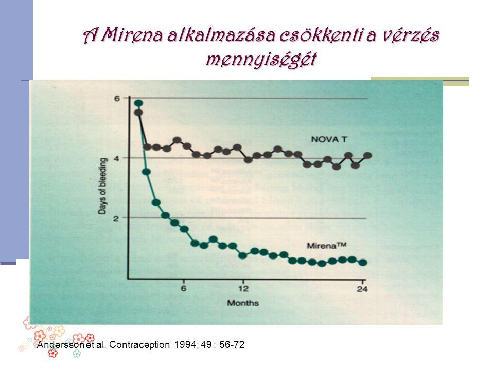 A Mirena alkalmazása csökkenti a vérzés mennyiségét