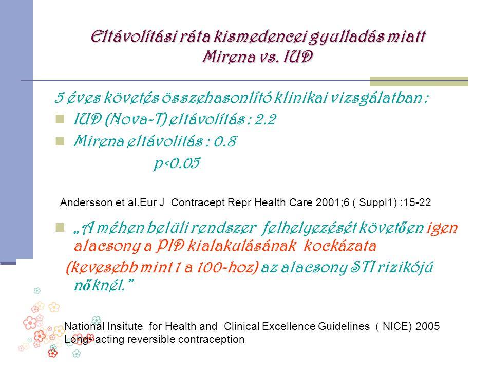 Eltávolítási ráta kismedencei gyulladás miatt Mirena vs. IUD