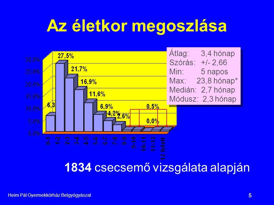 Az életkor megoszlása 1834 csecsemő vizsgálata alapján