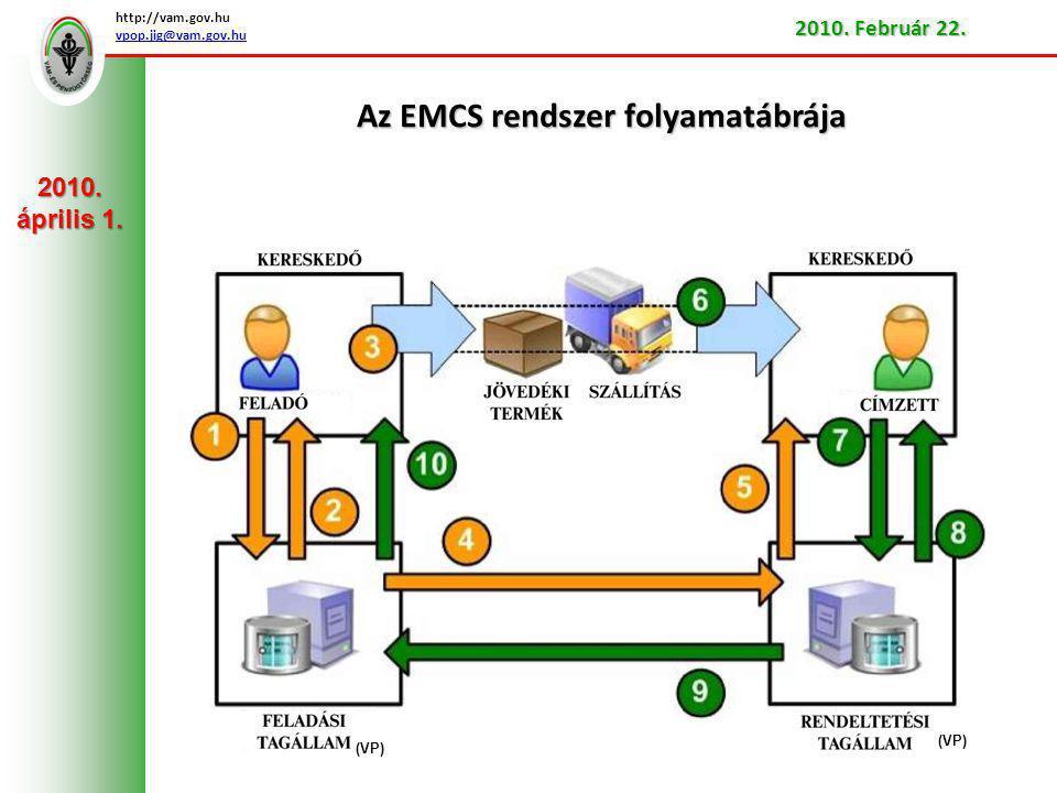 Az EMCS rendszer folyamatábrája